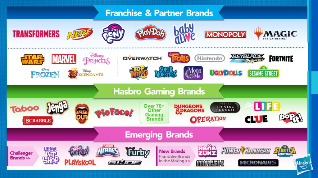 Hasbro Corporate Brand Portfolio